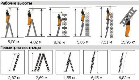 """Трехсекционная лестница Эйфель """"Гранит"""" 3Х10"""